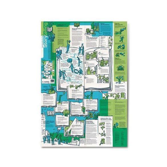 Harta Conceptuala 5 - Storytelling - EN/DE