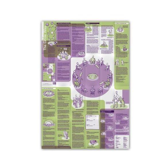 Harta Conceptuală 9 - The Circle Way - EN/DE