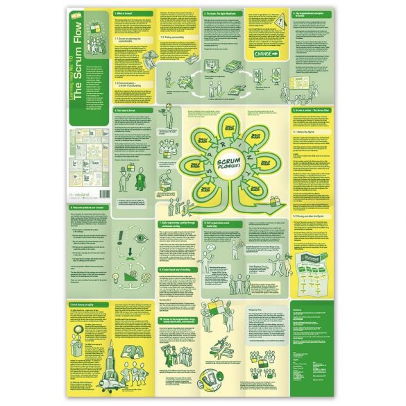 "Harta Conceptuala 10 - metoda ""The Scrum Flow"" - EN/DE"