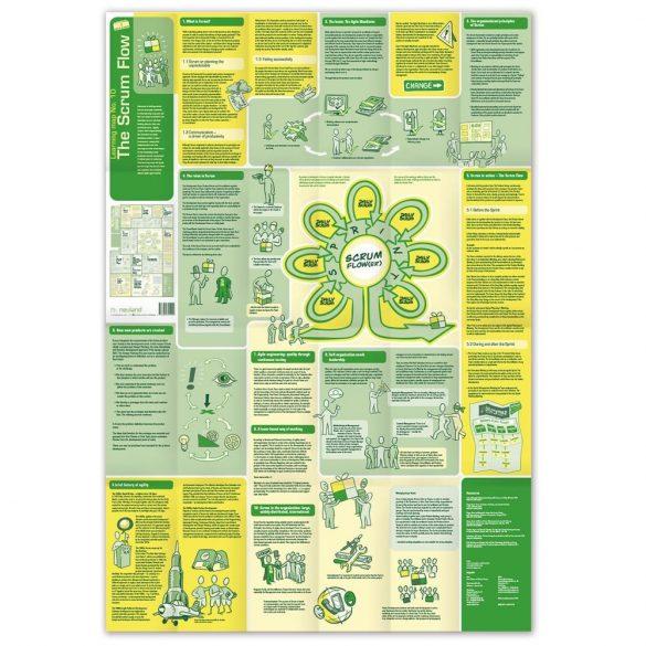 Harta Conceptuala 10 - The Scrum Flow - EN/DE